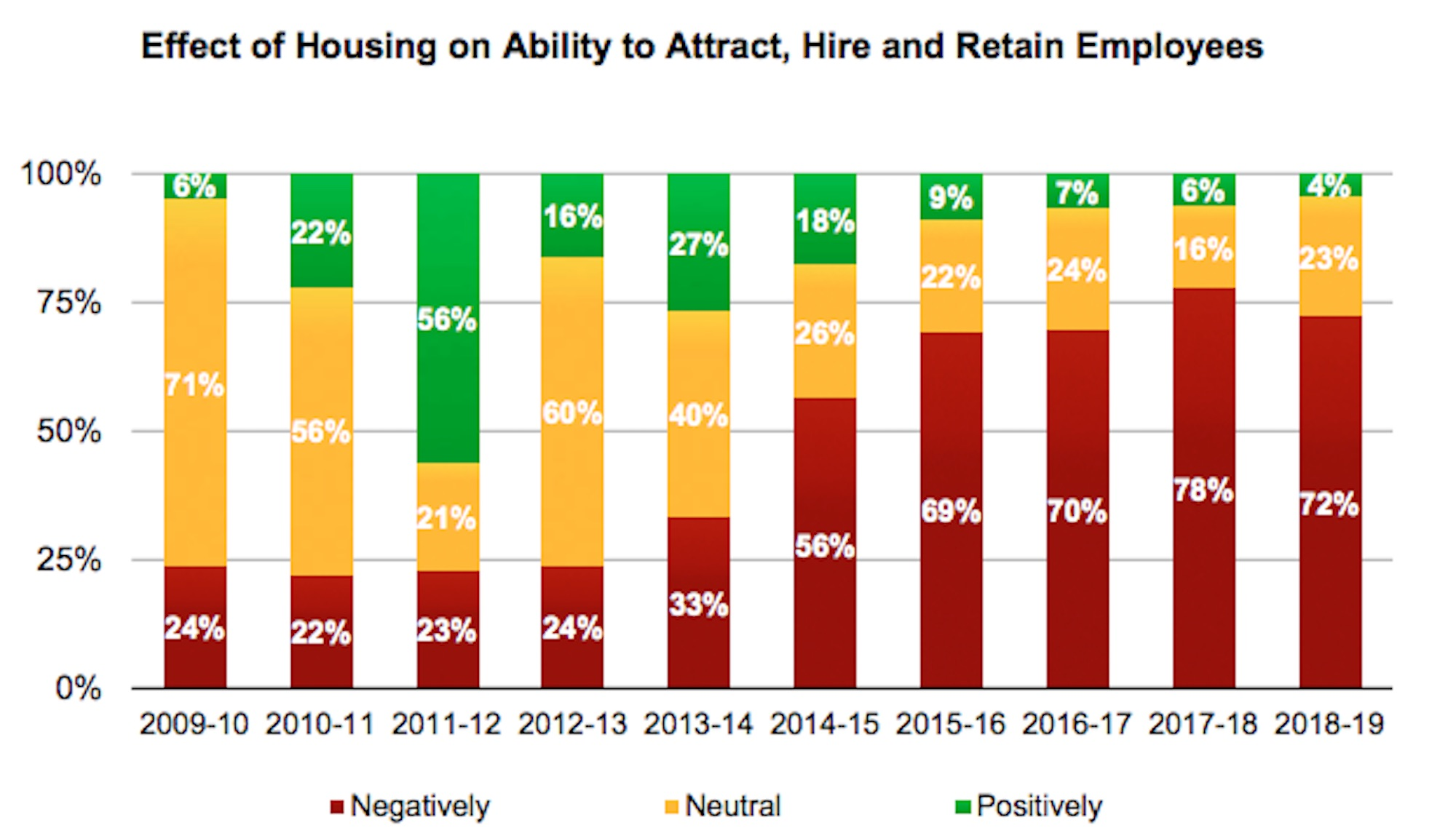 Vail Valley workforce survey shows difficulty in hiring